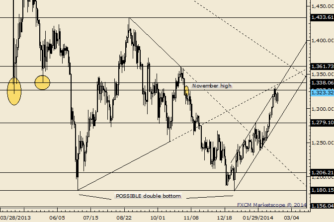 Gold Could Test May 2013 Low before a Bigger Drop:- The next major resistance is probably the October high at 1362.  LEVELS: 1286 1296 1304 | 1322 1334 1352