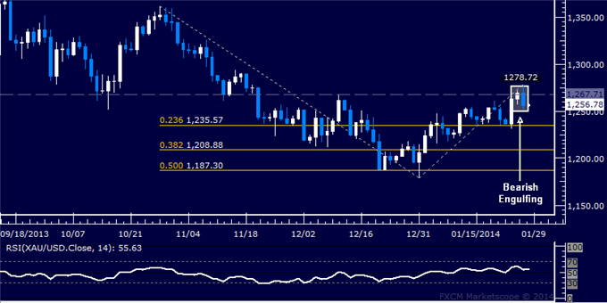GOLD TECHNICAL ANALYSIS (source - dailyfx.com article)