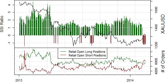 Trade Implications – Gold:  One-sided US Dollar positioning suggests that the Greenback may be near an important turning point. Yet out performance in Gold prices give us pause in calling for a reversal of recent gains. Our bias would change if trading crowds bought into any XAUUSD declines.