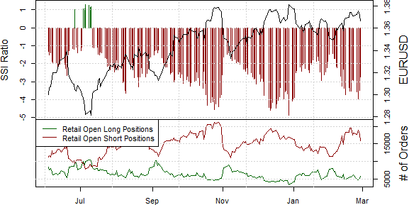 Trade Implications – EURUSD: The crowd has consistently remained short Euro since it bottomed near $1.28 through July. Yet especially one-sided positions warn that an important extreme may be in place.