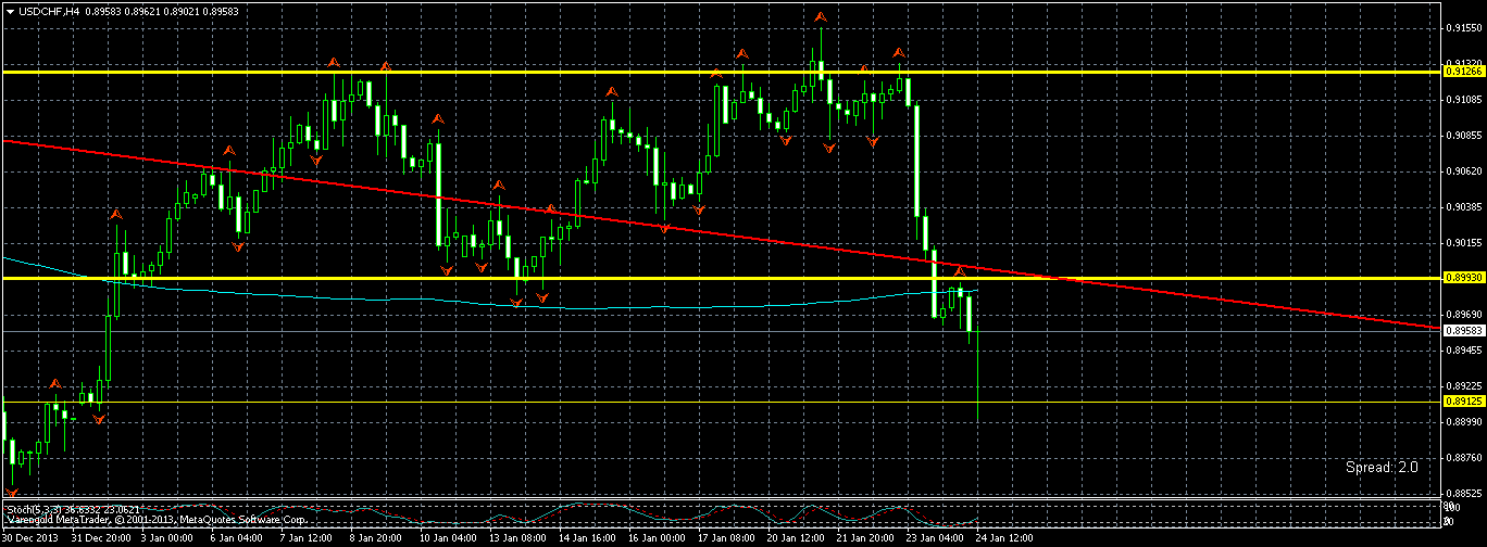 it reached actually the support around 0.89 and turned again. Now let's see what happens with the double ressistance at 0.9. Next week we should be able to say where usdchf will go.