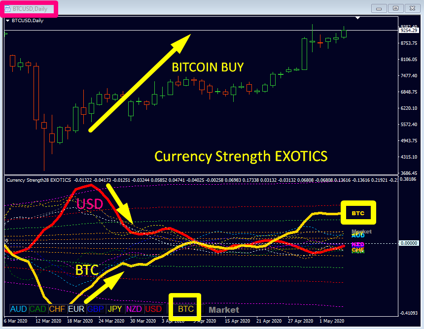 !!! BUY STRONG <<<||>>> SELL WEAK !!!  Always pair strength and weakness when trading and this indicator will help you do just that. Currency Strength Exotics is mainly the same as Advanced Currency Strength28 but adds another line. The 9th line can be any symbol, just plot the indicator on this chart or apply the template or drag the Market Watch symbol into the chart window.  Trade also Gold, Oil, Silver, DAX, US30, MXN, CNH, BTC whatever symbol you want, with Currency Strength Exotics (MT4).  In 2016 I published my free analysis from time to time on my mql5 user wall. Most are gold trades, some are collected in this blog: https://www.mql5.com/en/blogs/post/697695   Exotics user manual: https://www.mql5.com/en/blogs/post/708876  Get the indicator now with a 20% discount here: Get it here: https://www.mql5.com/en/accounting/buy/market/18696?period=1   Best regards Bernhard https://www.CurrencyStrength28.com/