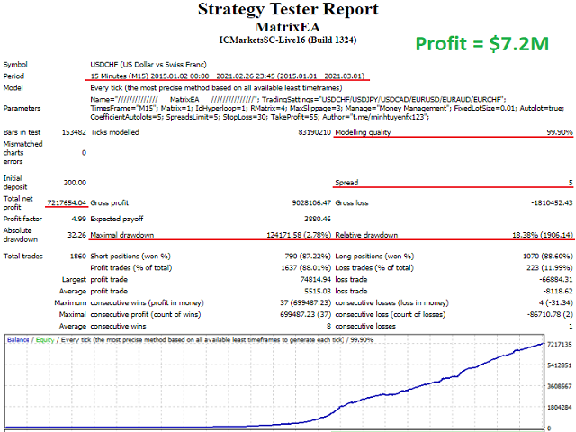 ⭐️⭐️⭐️⭐️⭐️Robot Matrix EA trading on M15 timeframe. Matrix EA is a trading system for many currency pairs such as: EURCHF, EURAUD, USDCHF, USDCAD, USDJPY ⭐️⭐️⭐️⭐️⭐️ ___ ✔ Backtest results with 99.9% data show the power of MatrixEA 💰 PRICE $99 (ONLY 2 COPIES LEFT) NEXT PRICE $249 ___ ✔ Buy now: https://www.mql5.com/en/market/product/62981