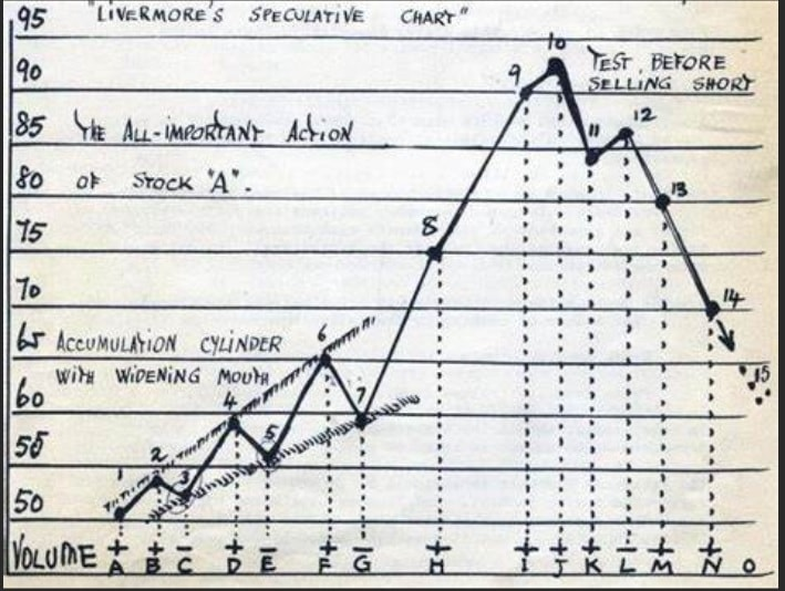 I found this great chart on Facebook. It shows how did Jesse Livermore analyze the market long ago before the age of computers and algorithmic trading.  Here are my notes: 1- He used the rounded grid numbers. 2- He recognized the trading volume near the price pivots (peaks and troughs) 3- It looks like a practical study of crowd psychology.  I hope this inspires you.