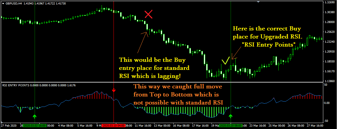 https://www.mql5.com/en/market/product/67581 Check the fresh new RSI Entry points indicator with perfect results