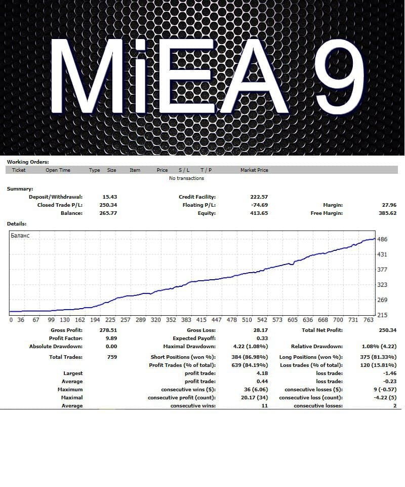 Many of you asked for cheap EA which can work with a small balance. Specially for those who asked, I created this EA. This MiEA 9. He is able to work with a balance ranging from $ 200. Results EA you can see in the preview. This version (MiEA 9) this is the final version MiEA. In it, I took into account all the wishes, and made it as safe as possible. How secure is that he is able to work with small balance and low drawdowns. I suggest everyone to join the group. See all the details in my telegram group https://t.me/mforex_pro