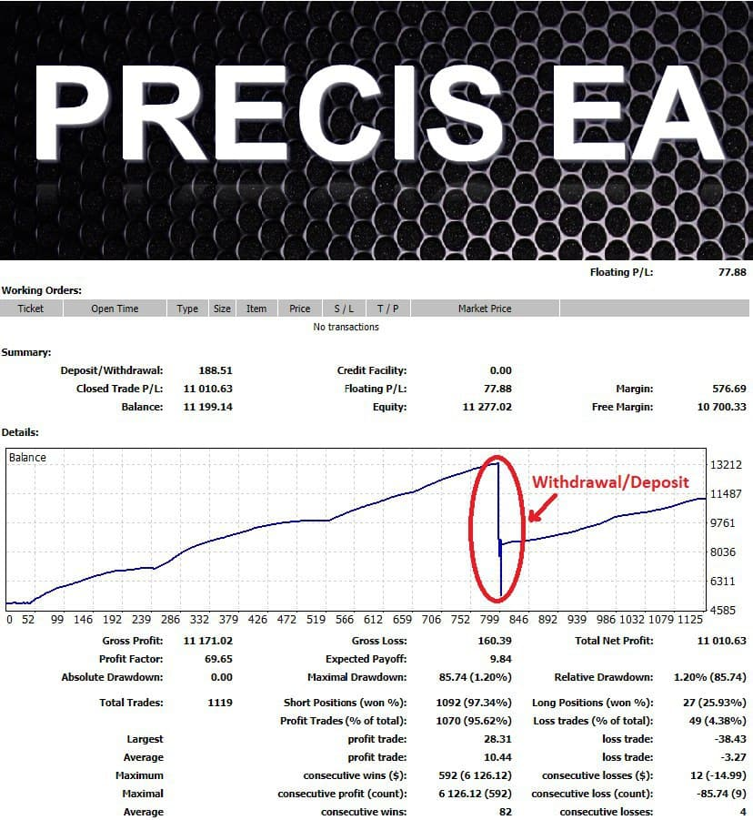 Hi friends. Since I began to publish the results of a new EA, many of you began to write me a personal message with a request to sell a new EA. OK. Make the release. I called it Precis EA. To talk in detail about his impressive results I do not need, you saw it in real time in my group telegram. Who has not seen, can see in the chat history. And so... Minimum balance of 2000. Can 1000, but I recommend 2000. Works with one window, with minimum 2 pairs, maximum of 7 couples. All settings and details I will provide. See all the details in my telegram group https://t.me/mforex_pro