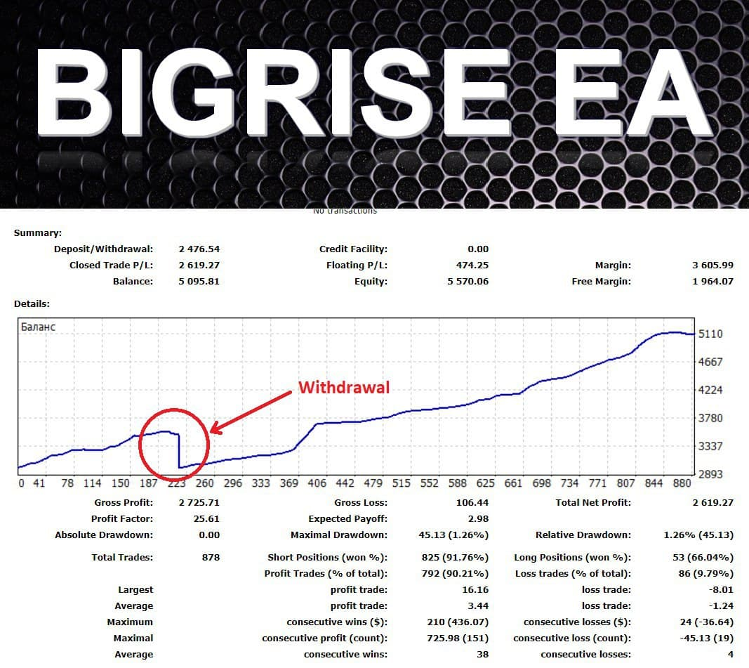 Friends! Is pleased to announce the release of a new EA. I gave it a name BIGRISE EA. EA does not use martingale, multi-algorithm, 5 pairs, very low drawdown.  Live results for 3 weeks, start 15.06.2020, profit +100% detail can see in the screenshot of the Detailed Statement. The minimum balance for the EA 500$.  Leverage 1:200 or more. Any broker. See all the details in my telegram group https://t.me/mforex_pro