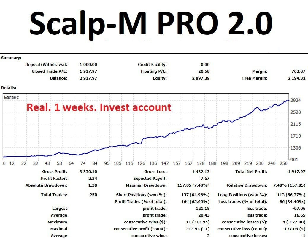 Friends! You asked for an EA scalper that can work with a small balance. I made it for you. It's Scalp-M PRO 2.0 But EA turned out to be so good that I decided to sell only 10 copies and only to verified customers. EA does not use grids, martingale or other risky strategies. Net scalping, one order in the market, every order with SL and profit trawl. Absolutely no risk! See the result on live investor account. Investment is available. See the website for details and investment conditions: https://mforex.pro/en/?page_id=10  See all the details in my telegram group https://t.me/mforex_pro