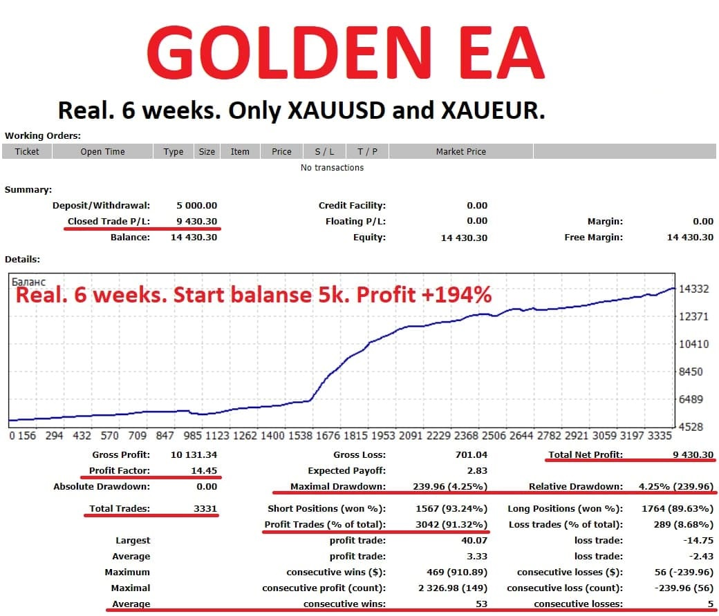 Many of you have asked for EA for gold (XAUUSD). Especially for you I made GOLDEN EA! This is a multicurrency EA, works with XAUUSD and XAUEUR. For GOLDEN EA, you need your broker to have these two tools. EA does not use martingale. It has high accuracy, over 90% of all orders are profitable. Results for 6 weeks. Minimum balance is 2000, you can use cent accounts if your balance is less. See all the details in my telegram group https://t.me/mforex_pro