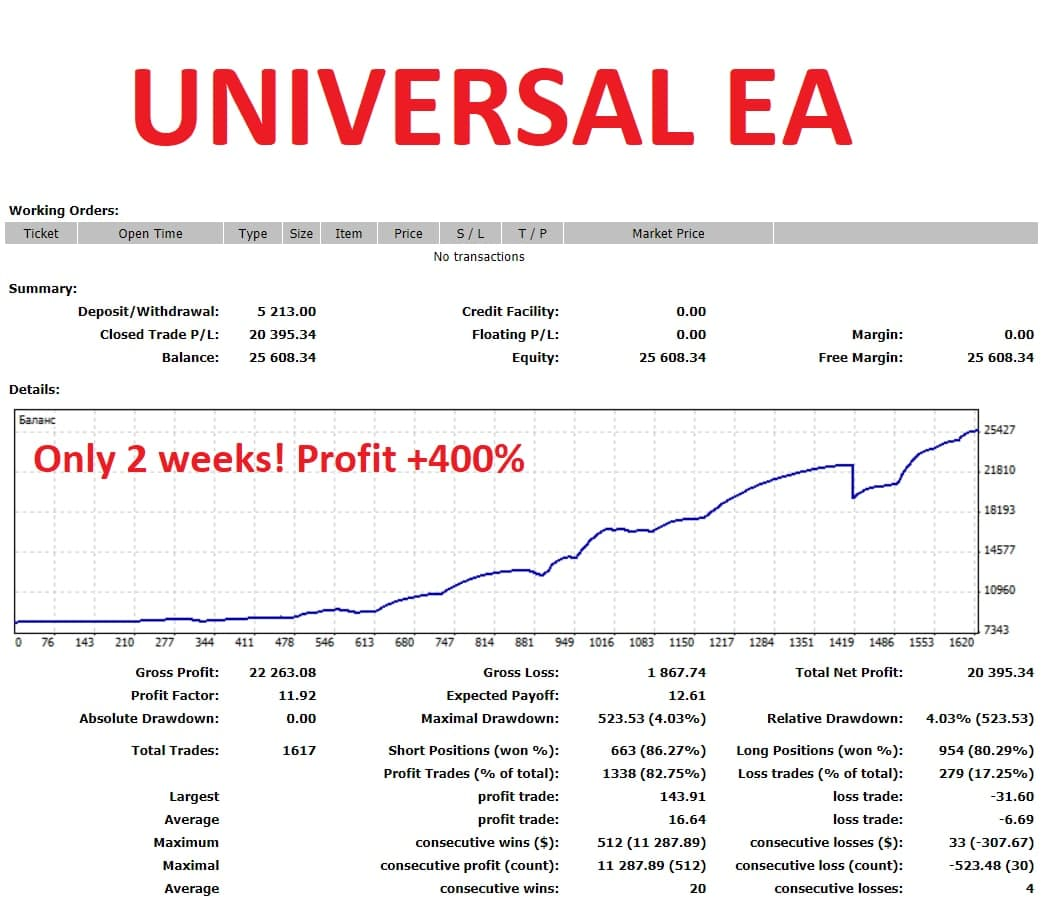 Created a new profitable and safe EA.  See all the details in my telegram group https://t.me/mforex_pro