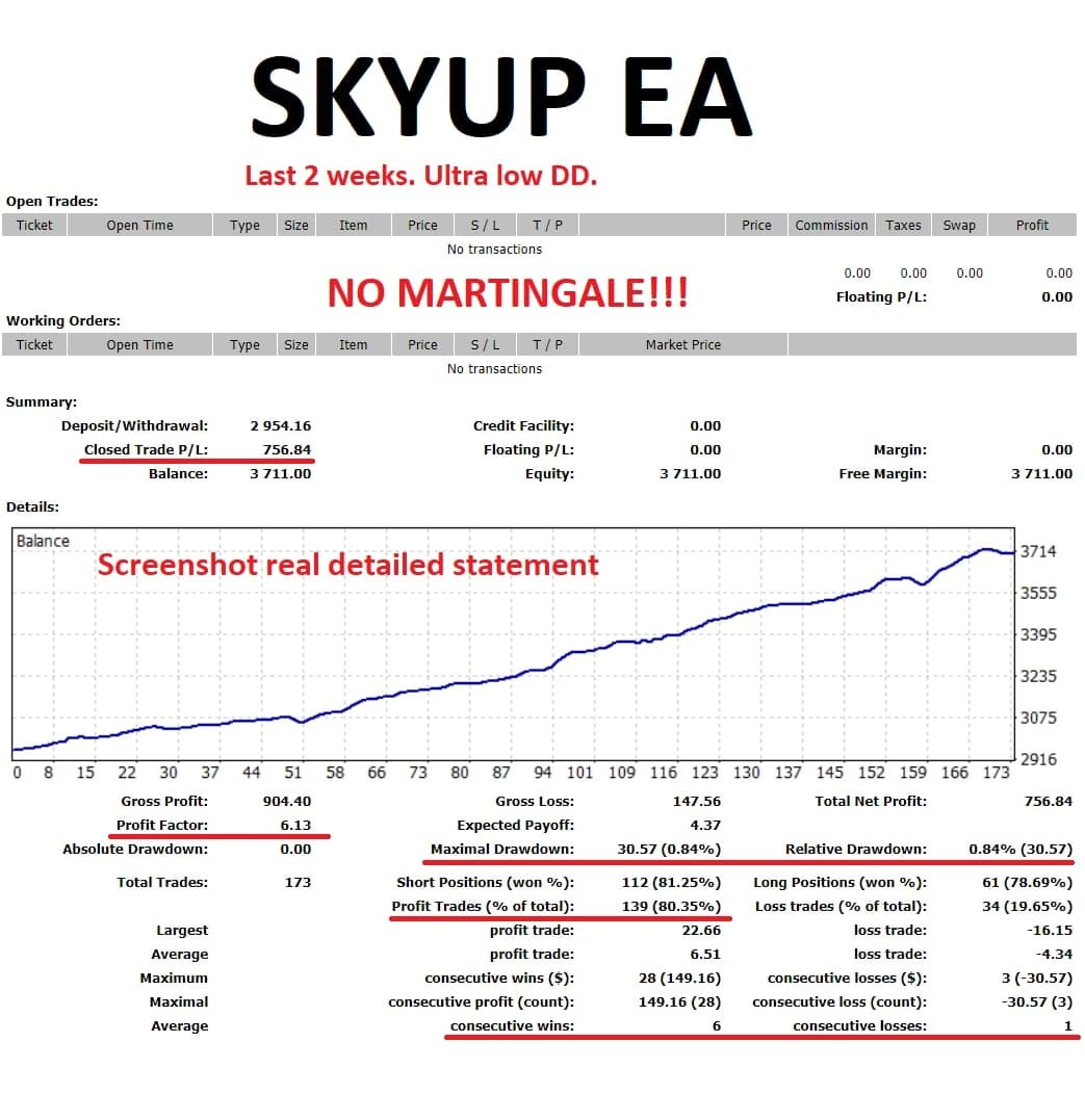 """The release of the new SKYUP EA. Checked on the real investor's account for the last 2 weeks. Many of you have seen how difficult the market was during this period, but SKYUP EA managed with minimal drawdowns.  SKYUP EA does not have a very high profitability, but it has high reliability! It is a very safe EA. SKYUP EA does not use martingale or other risky strategies. Totally new algorithm and new approach to market allows you to earn steadily with minimal risks. Minimum balance $500. Uses 4 currency pairs. Leverage 1:200 or more. For members of """"MFOREX VIP CLUB"""" is already available for free in open mq4 code. See all the details in my telegram group https://t.me/mforex_pro"""
