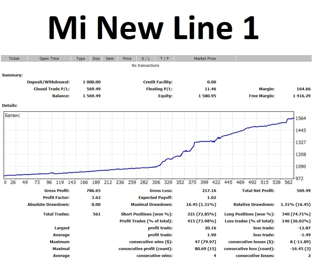 Mi New Line 1 is a new EA line based on the good old MiEA. I decided to resume this line as it is the most relevant now, given the behavior of the current market. Mi New Line 1 is a multi-currency EA, works from one window and controls 7 pairs simultaneously. You can see the results for the last 5 weeks from the screenshot of the detailed statement. Minimum balance is $500 but $1000 is better.  Leverage 1:200-1:500 See all the details in my telegram group https://t.me/mforex_pro
