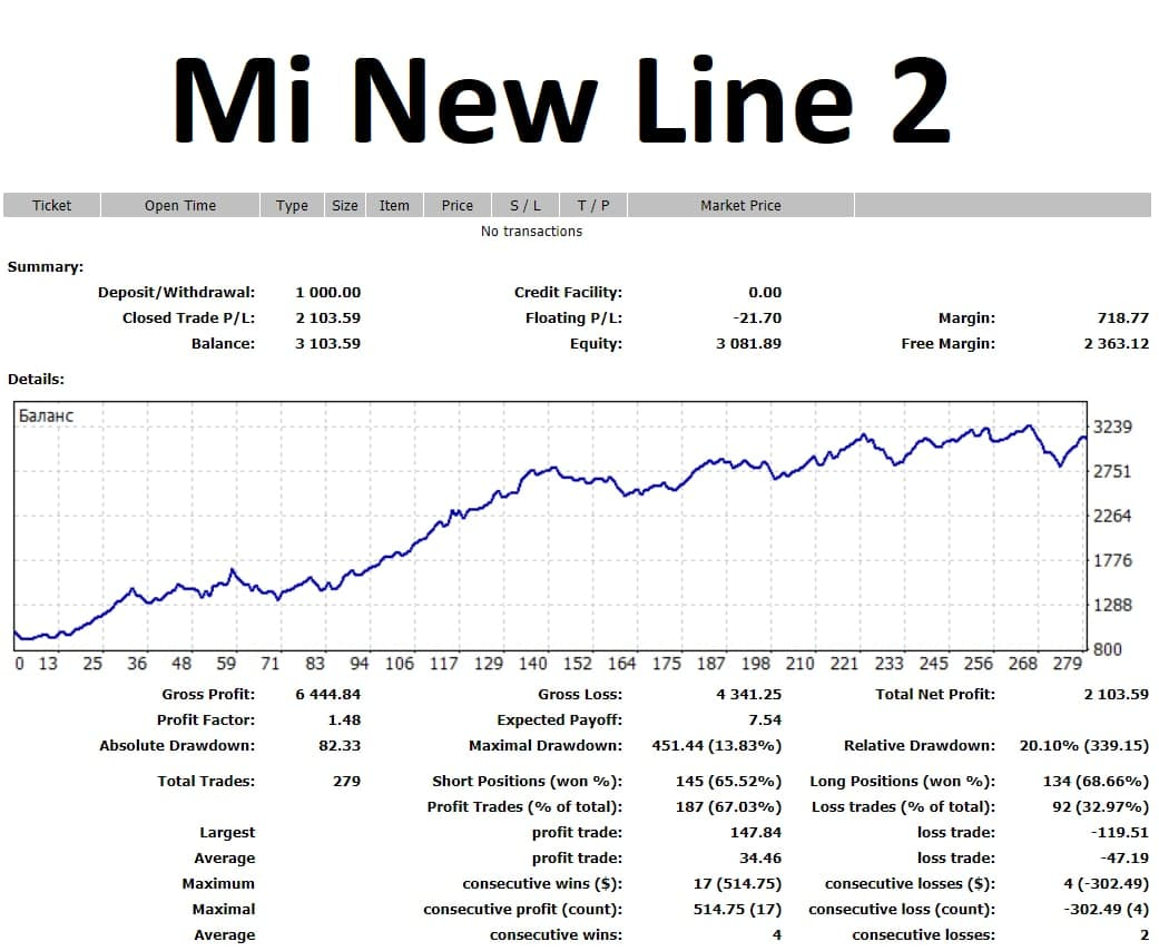 Mi New Line 2 is a new EA line based on the good old MiEA. I decided to resume this line as it is the most relevant now, given the behavior of the current market.  Mi New Line 2 is a multi-currency EA, works from one window and controls 9 pairs simultaneously. You can see the results for the last 5 weeks from the screenshot of the detailed statement. Minimum balance $1000.  Leverage 1:200-1:500 See all the details in my telegram group https://t.me/mforex_pro
