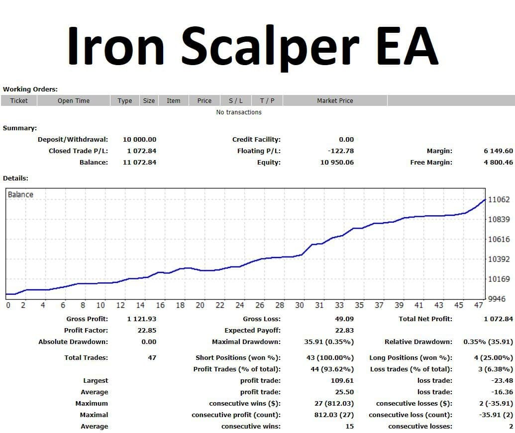 You've been waiting for a new scalper and he's ready! Meet the Iron Scalper EA! This is pure scalping!  The results are amazing, works with ECN brokers, hides the initial stop loss from the broker, works only with stop loss, trailing stop of all orders to get the maximum profit, able to work with an increased lot, low DD, and this is not a complete list of advantages of the Iron Scalper EA. MFOREX VIP Club members will receive it free. See all the details in my telegram group https://t.me/mforex_pro