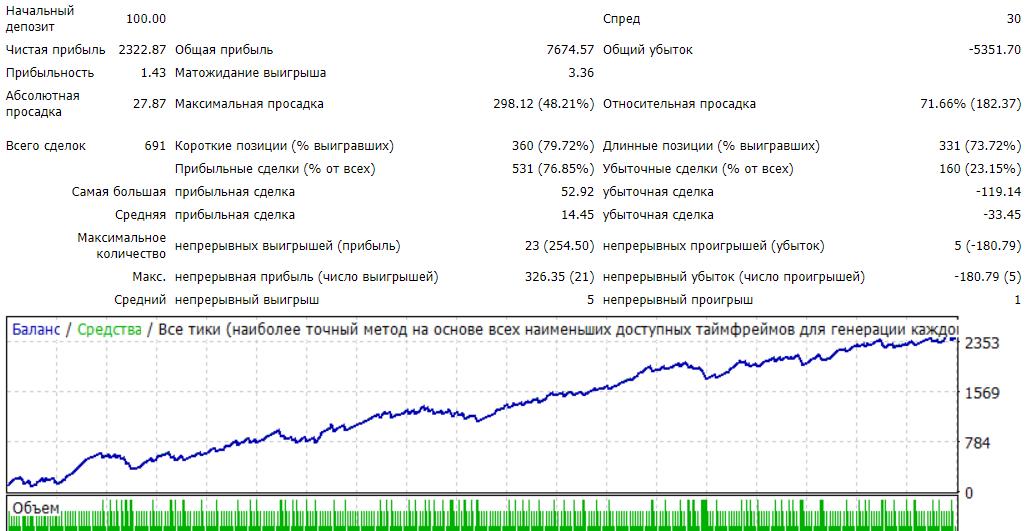 VIK Standard 2 https://www.mql5.com/ru/market/product/46034  Без мартингейла, без сеток. Особенности: 1. Ваш конструктор стратегий. 2. Большой выбор стандартных индикаторов. 3. Точные входы в рынок по Вашей стратегии. 4. Фильтр проскальзывания. 5. Поддержка четырех и пяти знаков. 6. Торговля по тренду. 7. Торговля во флэте. 8. Минимальный депозит. 9. Агрессивная или спокойная торговля. 10. Ограничение лота. 11. Сопровождение позиции. 12. Восстановление баланса после потери. 13. Сейф. 14. Без убыток. 15. Фильтр времени 16. Дополнительные отдельные стратегии.