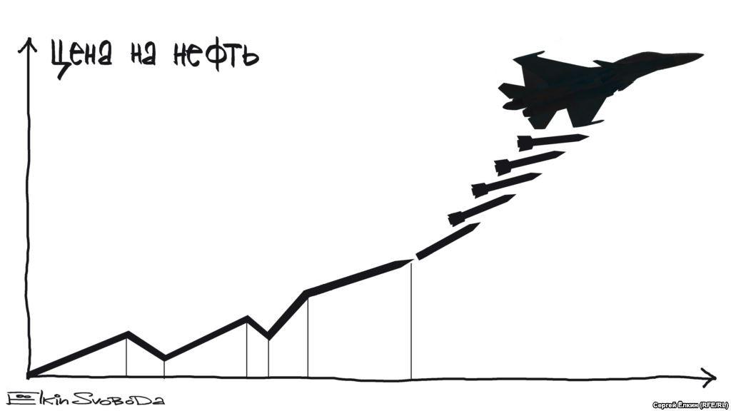 Последний прогноз цены на нефть!