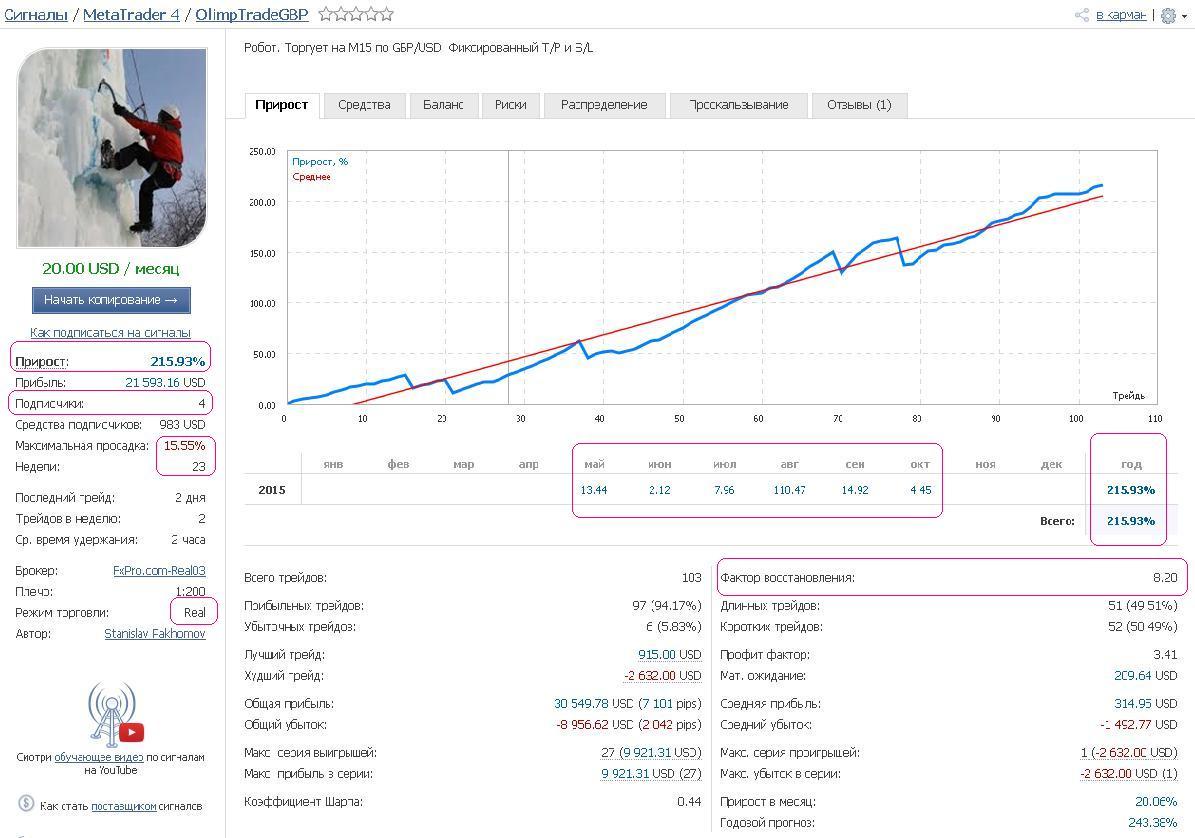 Forex investor ru товарный опцион и товарный фьючерс как биржевые сделки