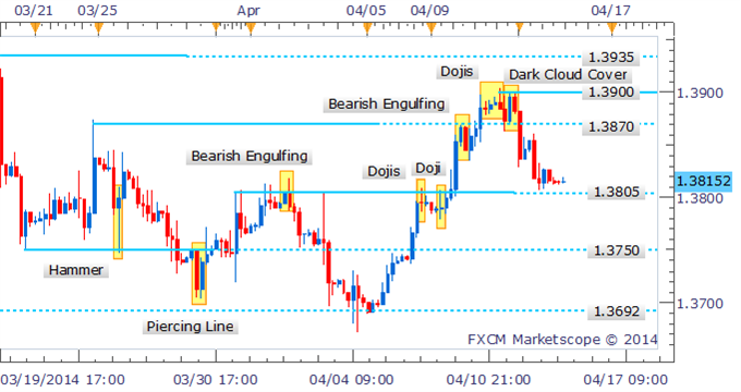 EUR/USD Technical Strategy: Drilling down to examine intraday price action, a Dark Cloud Cover pattern also offers a noteworthy warning of further declines. The signal has received confirmation from a successive down period, and similar to the daily, suggests a potential move to support at 1.3800/05.