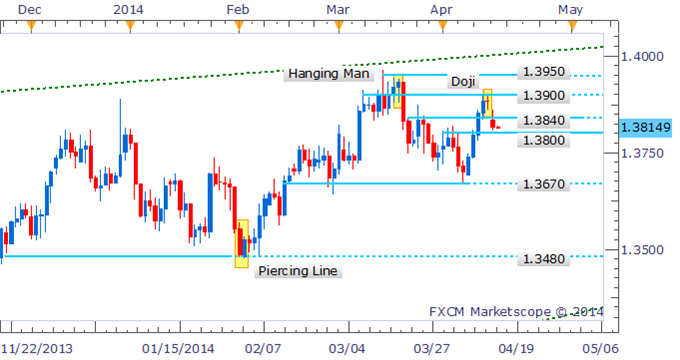 EUR/USD Technical Strategy: The Euro bears have regained their grip on prices in recent trading, which follows on from a Doji candlestick that signaled some indecision amongst traders near 1.3900. While the pair has found some reprieve from further declines near the 1.3800 handle, signs of a bullish reversal are absent at this stage, which casts doubt over the potential for a bounce.