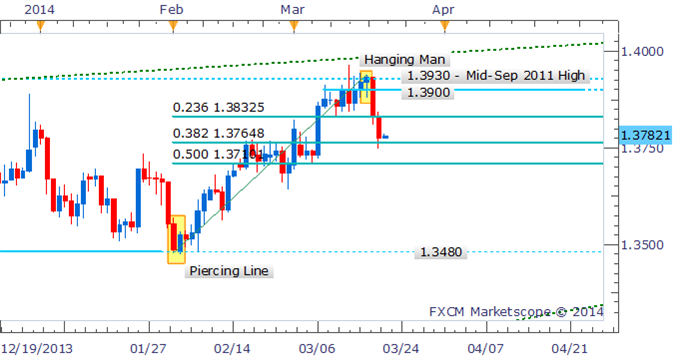EUR/USD Technical Strategy:  Hanging Man receives confirmation suggesting correction to continue Short-term gains may be limited in absence of bullish reversal signal