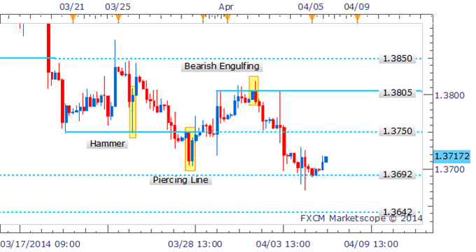 EUR/USD Technical Strategy:  After hinting at a break below the 1.3700 handle in intraday trade, the bulls have managed to regain control of prices for the time-being. However, again a reversal signal is notably lacking on the four hour chart which calls into question the potential for further gains. Sellers are likely to emerge near former support-turned-resistance at 1.3750.
