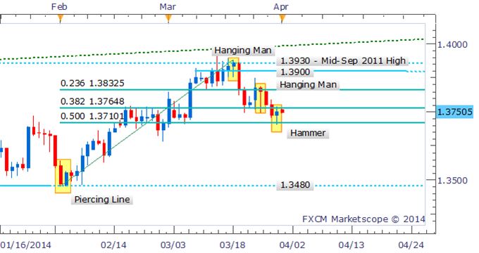 EUR/USD Technical Strategy:  Hammer formation may offer bullish reversal signal, but awaits confirmation.