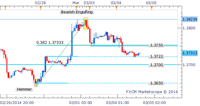 EUR/USD Technical Strategy:  Bearish Engulfing pattern dominates intraday signals Buyers prepared to support prices at 1.3722. As noted in yesterday's candlestick report the Bearish Engulfing formation on the hourly chart for EUR/USD was warning of potential declines ahead for the pair. We're still yet to see a key reversal pattern emerge that could act as a bullish signal, leaving the bias to the downside for the Euro.