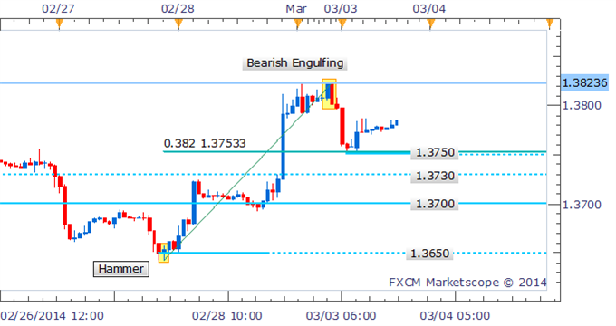 EUR/USD Technical Strategy:  Bearish Engulfing pattern hinting at a correction. Buyers likely sitting at nearby 1.3750 mark(also the 38.2% Fib Retracement level) a clearance below that mark is needed before offering a bearish technical bias for the pair.
