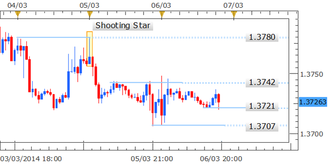 EUR/USD Technical Strategy: Shorts preferred on break below 1.3700 Shooting Star pattern hinted at declines after test of 1.3780 Upcoming ECB rate decision likely to offer volatility