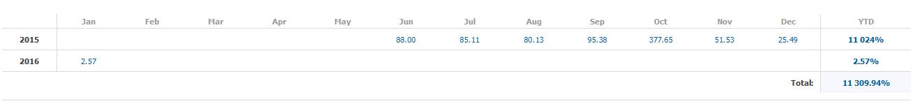 CONSISTANT PROFIT !!!  http://www.signalstart.com/analysis/materpeace/1994  JOINT WITH US GUYS !!!