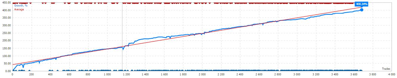 Уважаемые друзья и подписчики! Доходность сигнала Shikari превысила отметку в 400%! Торговля и впредь будет вестись стабильно, ограничиваясь разумными рисками. Всем профита! Dear friends and subscribers! Growth of my signal Shikari exceeded the rate of 400%! Trade will be stable as before with lowest risks. Profit to all!