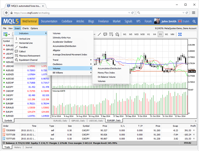 The new version of the MetaTrader 4 web platform features the full set of indicators for technical analysis. Now, web traders can use all the 30 analytical tools that are available in the MetaTrader 4 desktop version. 