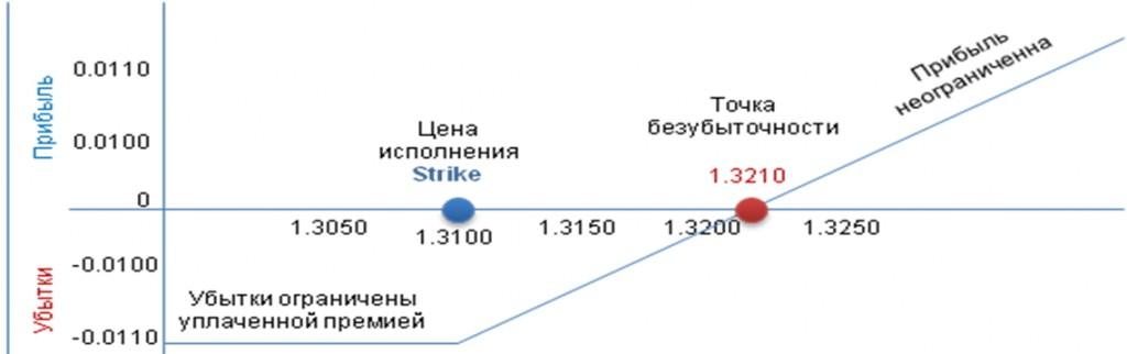 Andrey pavlov forex