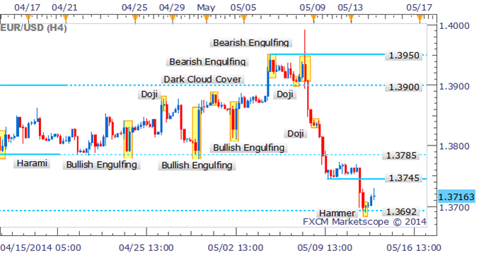 EUR/USD Technical Strategy:--Four hour chart