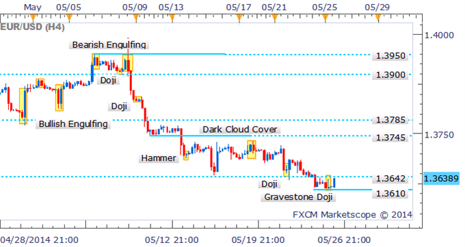 EUR/USD Technical Strategy:- Drilling down to examine the four hour chart; a Gravestone Doji suggests the Euro bears may have run out of steam in intraday trade. While a sign of indecision from traders, it may be too early to suggest a shift in sentiment is on the cards for the common currency, given resistance looms nearby.
