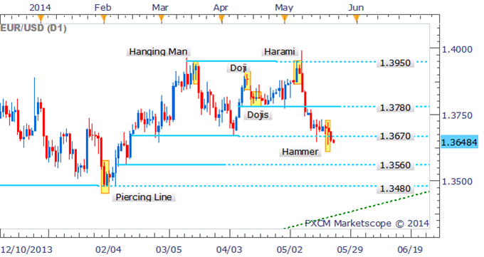 EUR/USD Technical Strategy:- It has pushed below the 1.3670 mark which has failed to confirm the Hammer formation on the daily. With the Euro closing below the noteworthy level of support, further declines may be on the cards. Buyers are likely to step in to support the common currency at 1.3560.