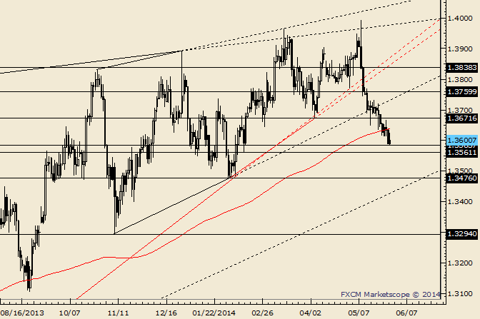 """EUR/USD Technical Strategy:- The sharp EURUSD reversal supports the long discussed ending diagonal (wedge) interpretation. Diagonals are often fully retraced (sometimes quickly), which yields a target of 1.3294. -I mentioned previously to """"beware a flush into 1.3560/90."""" EURUSD has traded into the top of this zone. Beware a Friday low and early June recovery. LEVELS: 1.3482 1.35601.3590 