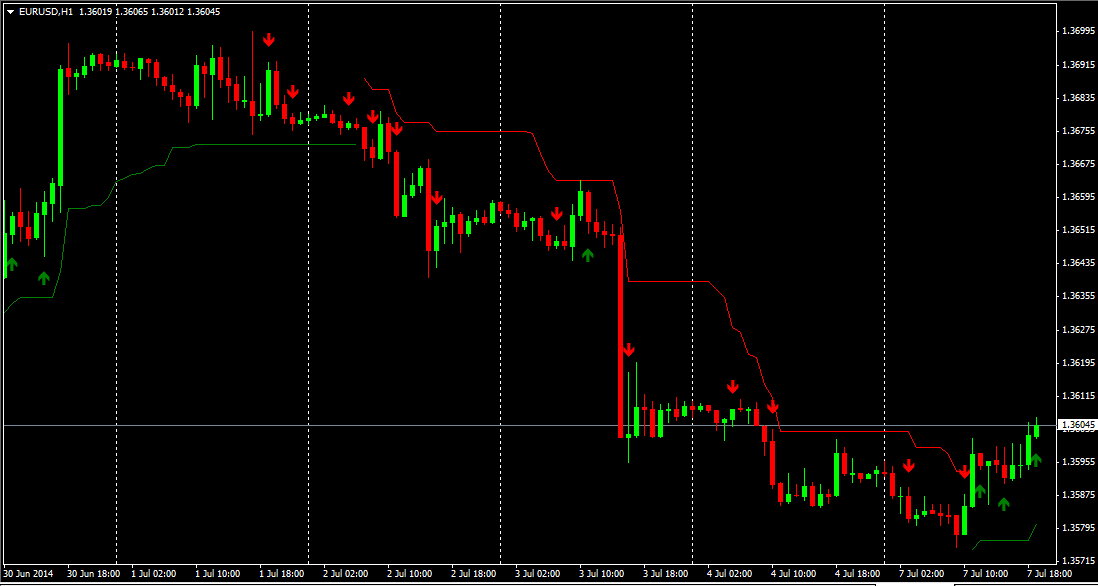 Verve Trend Rider (with cyclic trend and trend line enabled) EURUSDH1