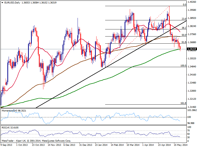 EUR/USD: Breaking through several major supports  by Valeria Bednarik | FXStreet  Slowly but steadily, the EUR/USD has broke below several major supports this week, closing a few pips away from the 1.3600 figure and hovering around 200 DMA. The bearish tone was mostly due to weaker European macroeconomic data, that fueled hopes the ECB will act during next meeting, with dollar benefited by rising 10y yields over the last couple days. Nevertheless, the ongoing negative tone seems here to stay, as the daily chart also shows price broke below the 61.8% retracement of this year tally, around 1.3680, and the neckline of a double roof formation around 1.3650, all of them turning the upside quite messy from now on.  It will take a huge trigger to revert the bearish trend right now, and seems there's not much ahead to trigger so, except maybe US GDP and Durable Goods data; but both numbers will have to disappoint big to gave the EUR a lift in this upcoming last week of the month. In Europe, Germany will gather most of the attention, with unemployment and retail sales readings, and if those disappoint, further downside should be expected. Technically, the daily chart shows a strong bearish tone, with 20 SMA now capping the upside around 1.3780 also strong static resistance level and probable top in case of unexpected recoveries. Momentum has gathered strength towards the south and maintains it along with RSI that approaches the 30 level, all of which is also supportive of more falls. At this point, immediate support comes around 1.3570, where the daily chart presents several daily highs and lows from past December and January, with a continuation below exposing 1.3440/60 area, also a congestion of daily highs and lows. I would expect this last to be the latest level to reach next week, but if somehow gives up, the run can extend down to 1.3370 area, target of the daily double top. The first resistance level to watch is the mentioned Fibo at 1.3680, with steady gains above po