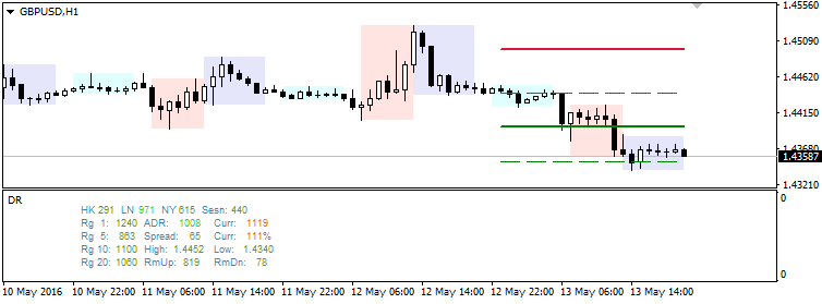 """Blahtech Daily Range 1.1 update is ready to download. Please find the release notes on the """"""""What's New"""" tab https://www.mql5.com/en/market/product/13147"""