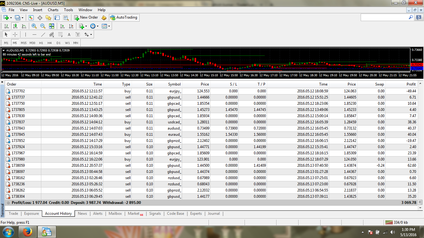 Kumar forex trader