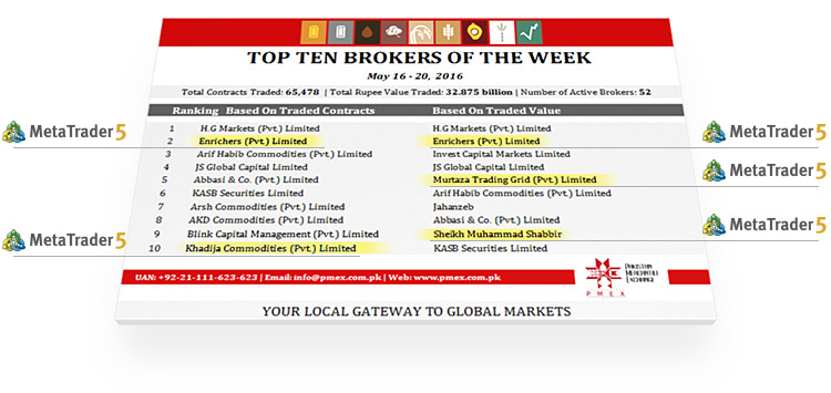 MetaTrader 5 strengthens its positions in Pakistan: four out of TOP 10 brokers use the platform