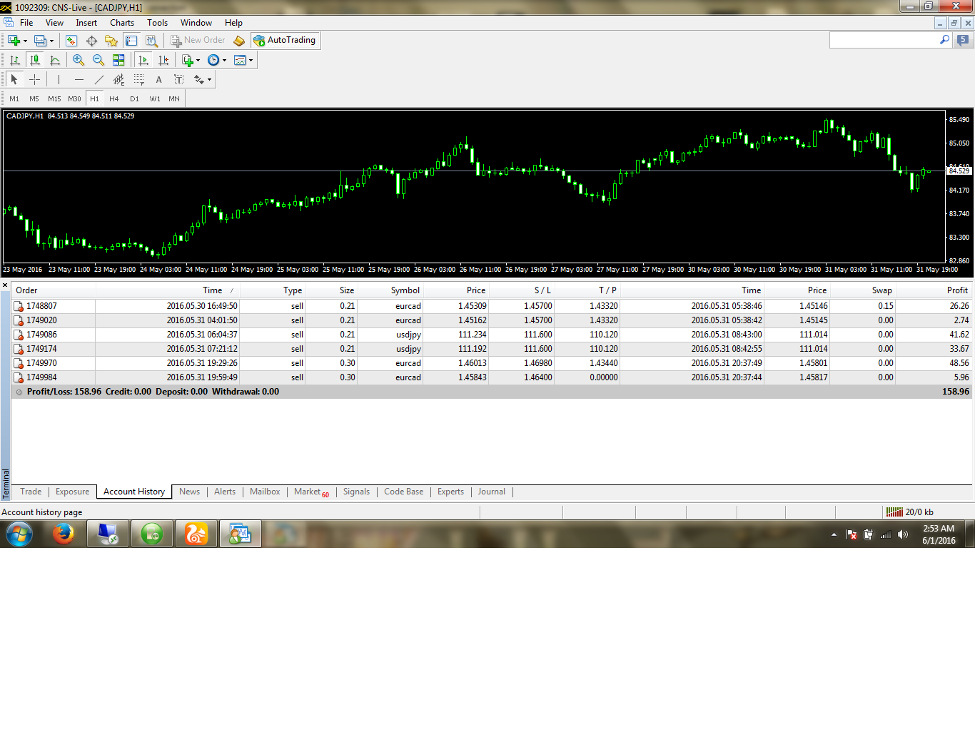 yesterday profit 150$.