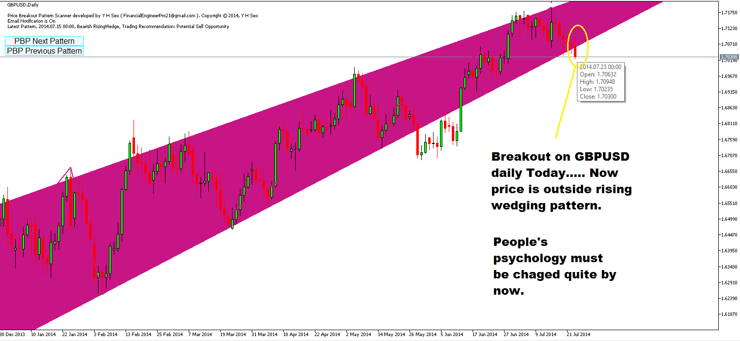 Now GBPUSD last price is outside rising wedge pattern. People's psychology must be changed quite by now.