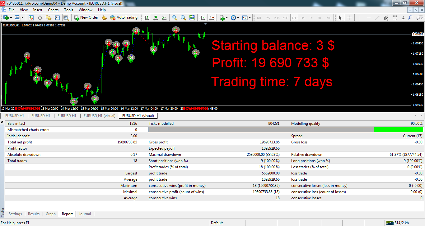 Starting balance 3 $ Profit 19690733 $ Trading time 7 days