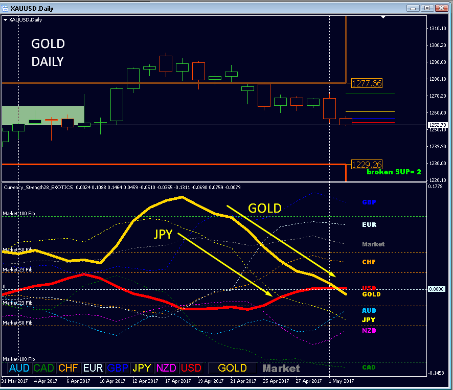 Daily Currency Strength Analytics:  As posted on 2017.04.25 gold continues its bearish move.  From 19th April we saw gold strength turned down from Market Fibonacci 100 range.  Similar the same happend 2 days earlier to Jen.  Showing here a daily chart with currency strength and gold (the 9th line with Currency Strength28 Exotics indicator).  Weak: Gold and JPY.  Medium strong: AUD  Find your trade with a setup in a smaller TF.  Advanced Supply Demand https://www.mql5.com/en/market/product/20582  Currency Strength Exotics https://www.mql5.com/en/market/product/18696