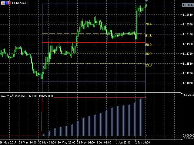 Example of the Waves Of Fibonacci indicator  https://www.mql5.com/en/market/product/21891  Пример работы индикатора Waves Of Fibonacci  https://www.mql5.com/ru/market/product/21891