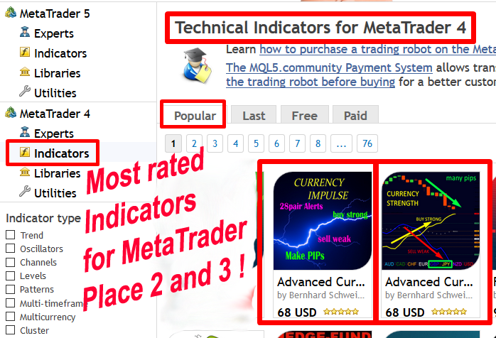 !!! Most Popular Indicators for MetaTrader !!!