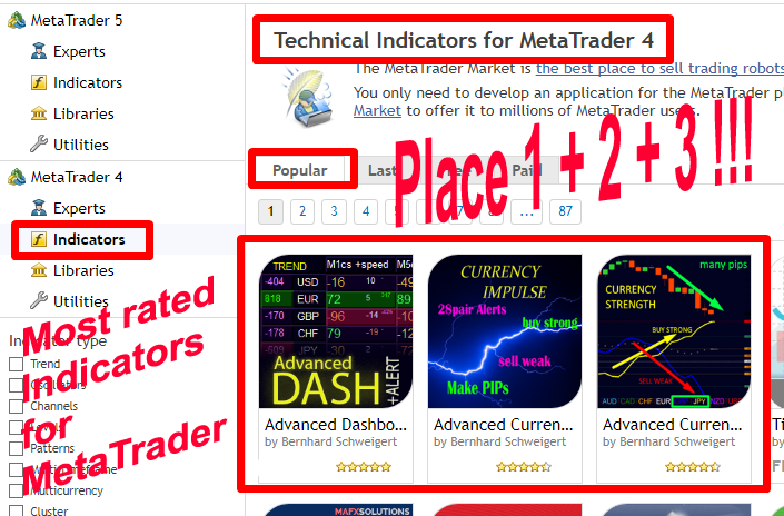 !!! The 3 Most Popular Indicators for MetaTrader !!! 